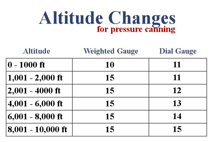 pressure canning changes by altitude chart